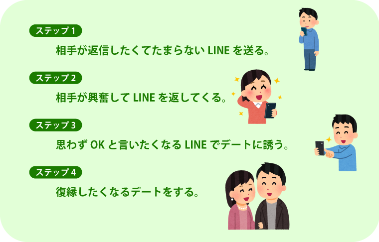 LINEを利用しての復縁手順